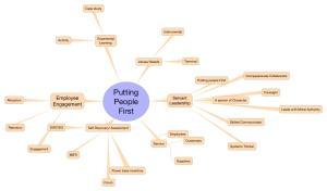 PTP Mind Map